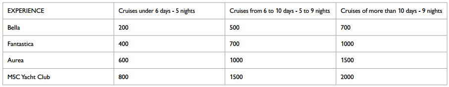 MSC voyagers club points verzamelen