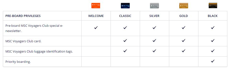 MSC voyagers club preboard benefits