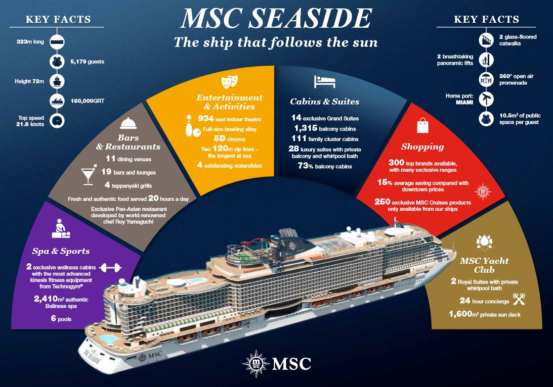 msc-seaside-key-facts