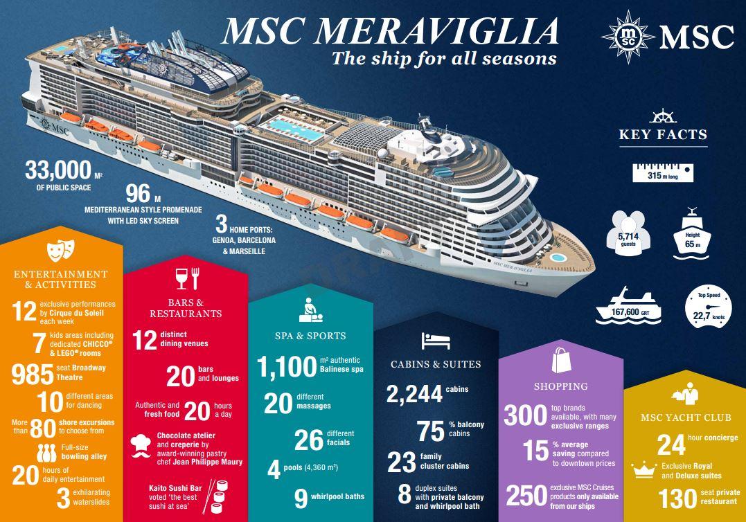 Meraviglia overview
