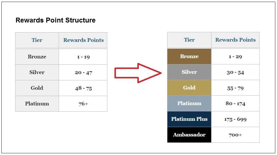 rewards point structure